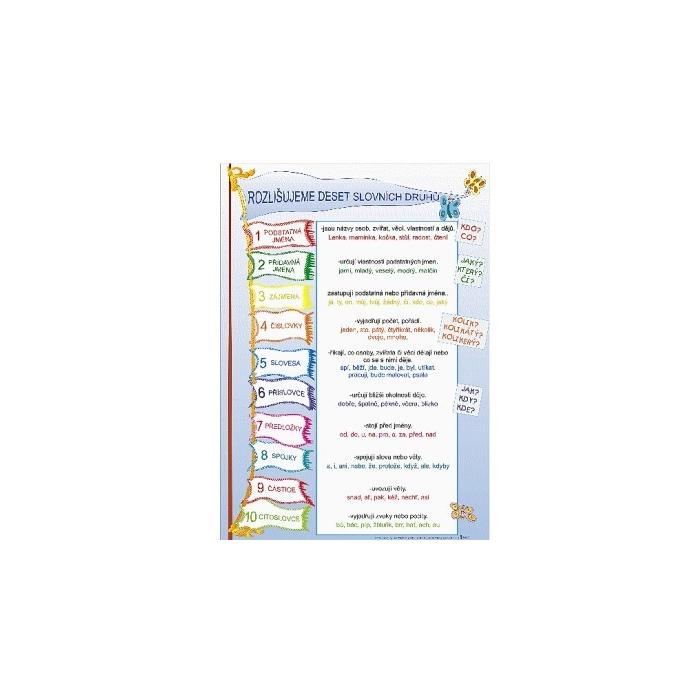 Rozlišujeme slovní druhy - nástěnnný obraz 70x100cm